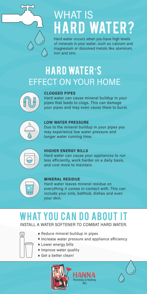 What Impact Does Hard Water Have On My Home